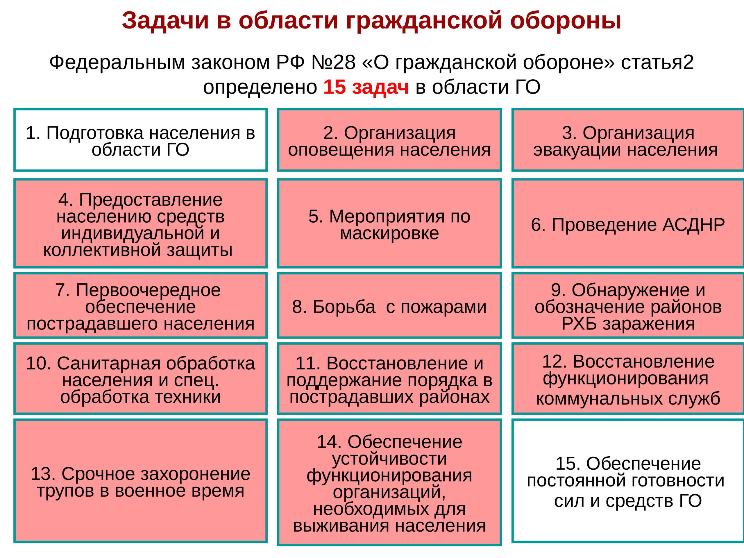 Задачи в области гражданской обороны