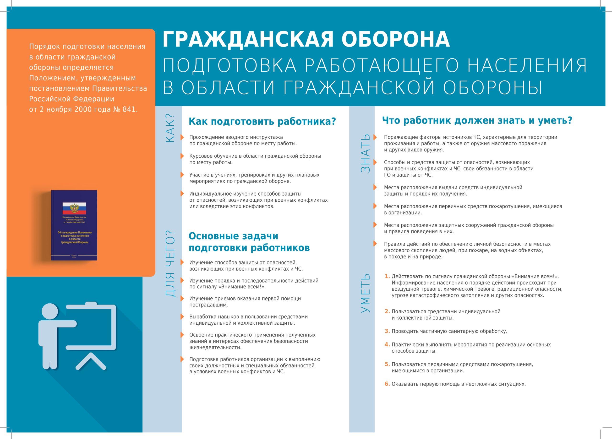 Плакат. Подготовка работающего населения в области гражданской обороны